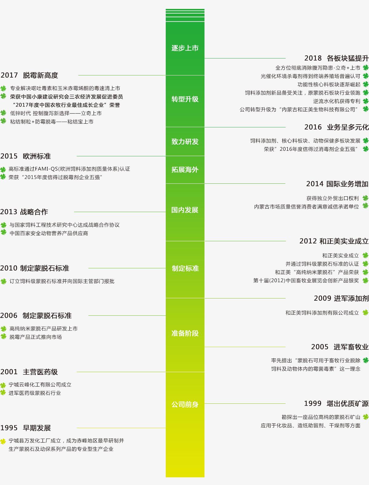 发展历程3.jpg