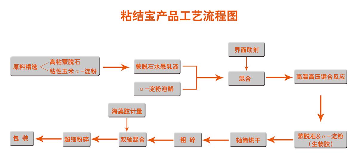 粘结宝产品工艺流程图.jpg